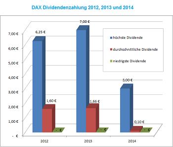 DAX 30 Dividendenwerte 2012 bis 2014 im Vergleich - minimal, durchschnittlich und maximal